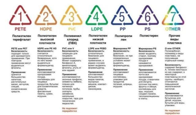 Правила переработки мусора